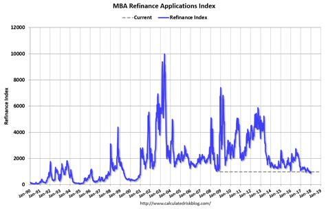 Mba Mortgage Index by Calculated Risk
