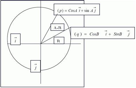a b cos a b theorem proof