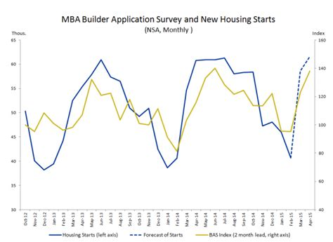 Mba Outlook 2015 by This 1 Chart May Boost Housing S Outlook 2015 03 27