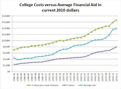 does tuition and fees include room and board financial aid versus college costs time free by 50