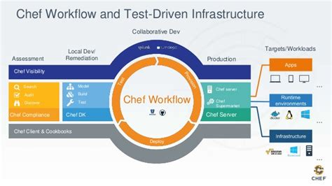 compliance workflow achieving devops success with chef automate