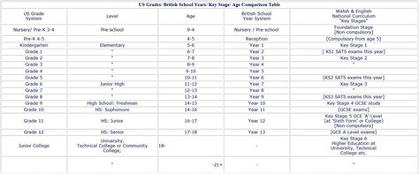 1b us and uk grades years 4 primary