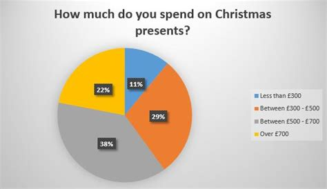 best 28 average amount spent on christmas gifts 2017