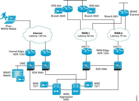 small business network design diagram application velocity 1 0 for enterprise applications cisco