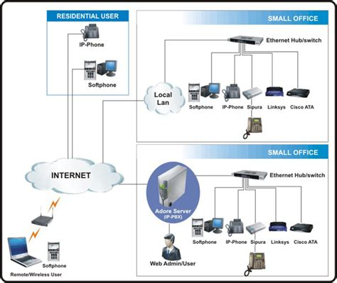 ip systems ip pbx system it maintenance support malaysia