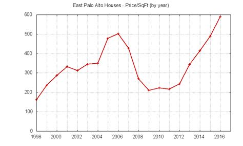 houses for sale in east palo alto east palo alto archives real estate advice notes