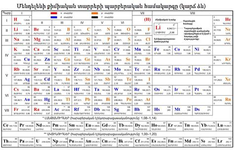 search results for chemical chart periadic table search results calendar 2015