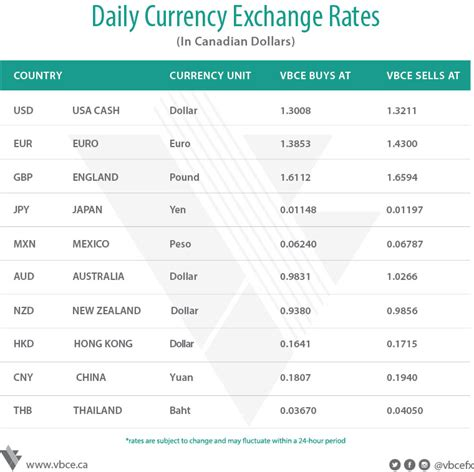 currency converter vancouver forex rates 31 december 2017