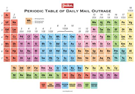 element 6 periodic table the periodic table of daily mail outrage the poke