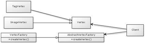 java pattern graph java is this right usage of factory method stack overflow