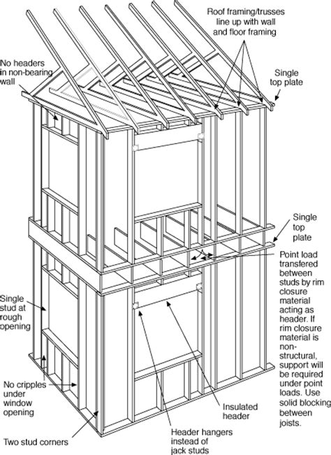 house framing plans solaripedia green architecture building materials