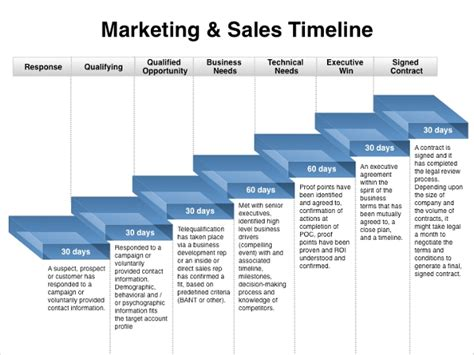sales and marketing plans templates marketing timeline template 7 free excel pdf documents