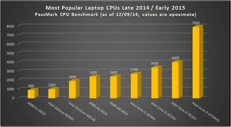 most popular laptops most popular laptop cpus late 2014 early 2015