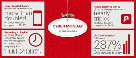 top selling items on record shattering cyber monday top 10 cyber monday deals dailyentertainmentnews com