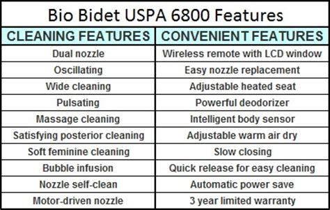 biography features checklist bio bidet u spa 6800 with wireless remote with built in