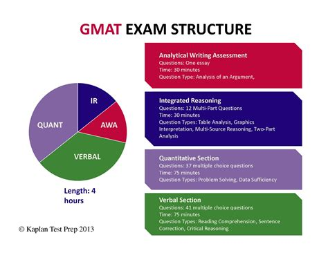 gmat test sections gre lsat gmat