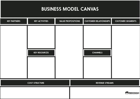 How To Develop An Ideal Business Model The Startup Process Feedough Ppt Business Model Canvas