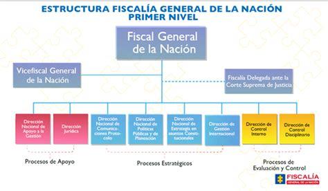 Fiscalia General De La Nacion Mis Experiencias Acerca Quehacer Profesional