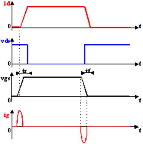 test diode de roue libre hacheurs