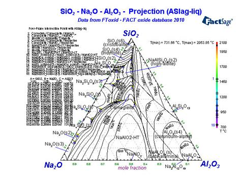 na2o sio2 phase diagram click on a highlighted element to view some phase diagrams