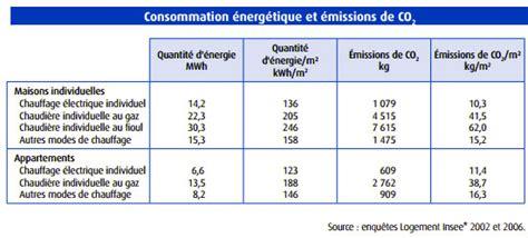 Tapis De Course Consommation électrique by Consommation Chaudiere Electrique Estimation Consommation