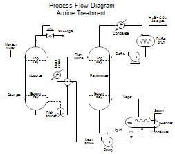 Floor Vent Filters by Process Flow Diagrams Pfds And Process And Instrument