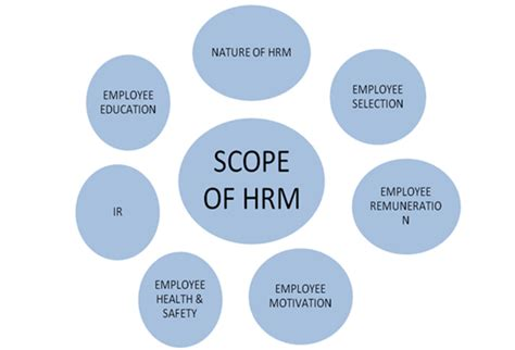 Bba Mba Scope by What Is The Scope Of Hrm Objectives Function
