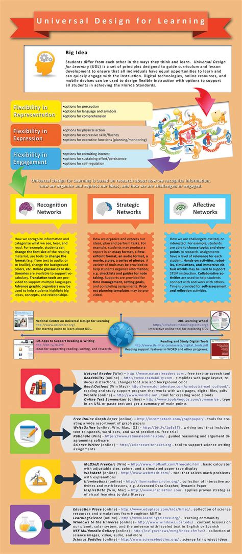 infographic style layout universal design for learning infographic e learning
