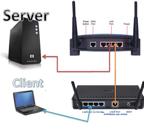 Router Server image gallery wan port