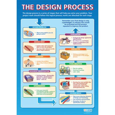 design poster process the design process wall chart poster rapid online