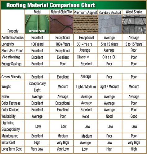 7 different types of roof materials for houses