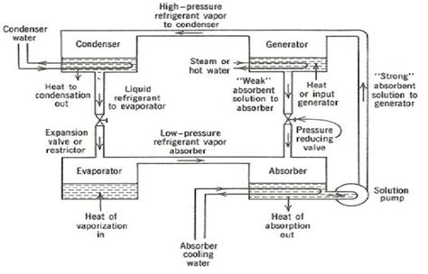 schematic diagram of basic refrigeration cycle circuit