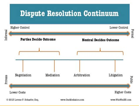 dispute resolution flowchart visual library a collection of visuals