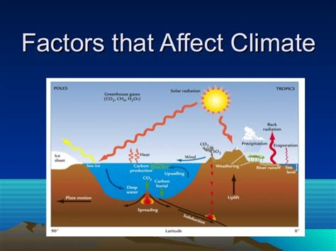 what factor affects the color of a climatic factors light kullabs
