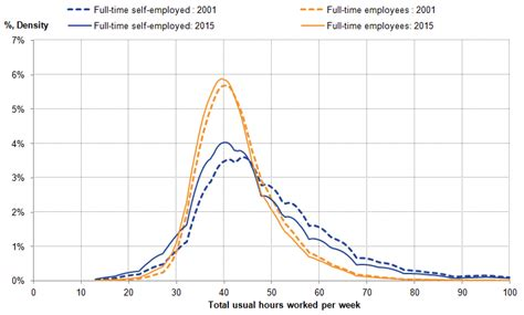 pattern cutting jobs north west trends in self employment in the uk office for national