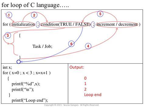 pattern in c using for loop c program language tutorial for loop while loop do while loop