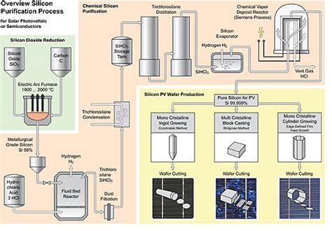 apple iphone production process viability of recycling semiconductors in apple iphone 4s