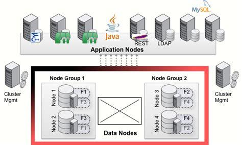 mysql date format leading zero mysql cluster architecture techblogsearch com