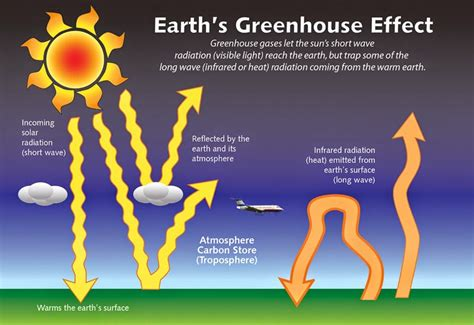 greenhouse effect diagram simple information technolgy health education entertainment