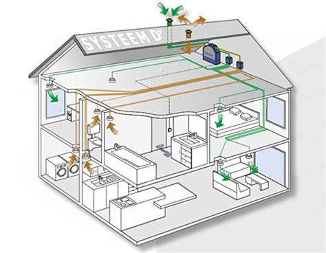 ventilatie badkamer zolder ventilatiesysteem d werking voordelen en prijzen