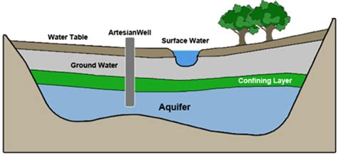 aquifer diagram a in syria 187 climate change