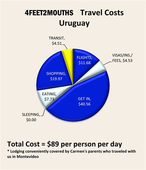 what is the average cost of a 1 bedroom apartment costs of travel 1 blowing up a budget in south america by nathan 4 feet 2 mouths