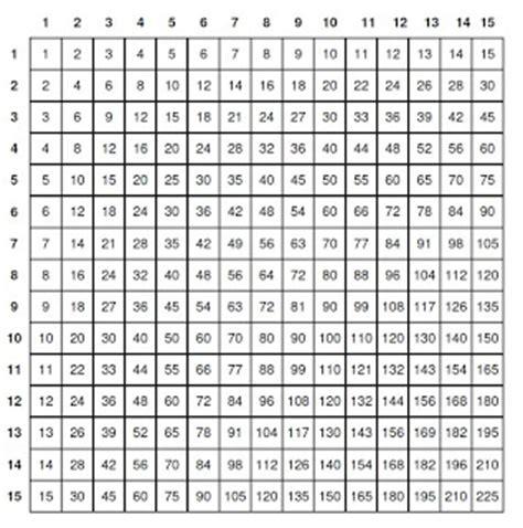 tavola numerica tavole pitagoriche