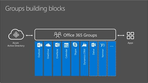 Office 365 Groups Vs Teams Office 365 Groups Teams Better New Signature