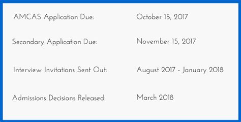 dates and deadlines to apply to penn state undergraduate penn state college of medicine pscom secondary