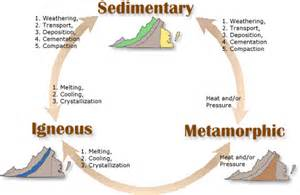 The hungry rock cycle chad heinzel uni geology