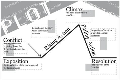 a dolls house plot plot diagram a doll s house by henrik ibsen