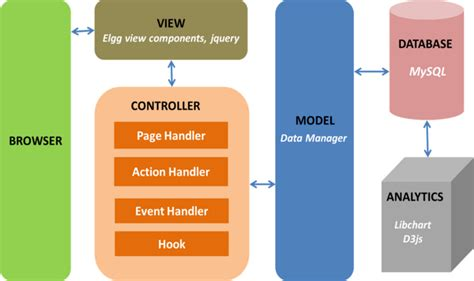 mvc architecture flow diagram mvc flow diagram mvc get free image about wiring diagram