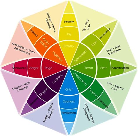 emotion color wheel the emotion wheel what is it and how to use it pdf
