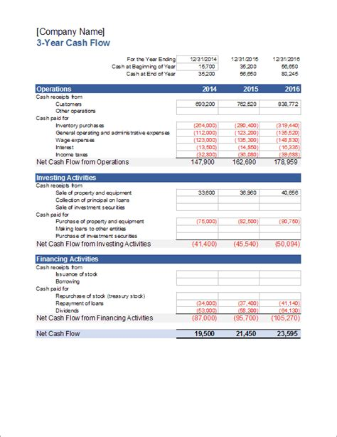 Cash Flow Statement Template For Excel Statement Of Cash Flows 3 Year Forecast Template